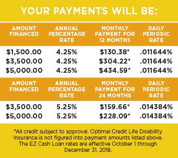 EZ Cash chart